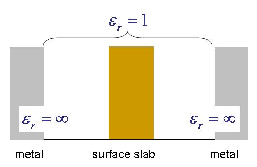 (ii) metal/slab/metal
