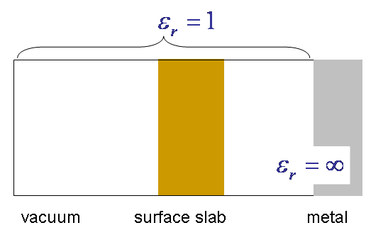 (iii) vacuum/slab/metal
