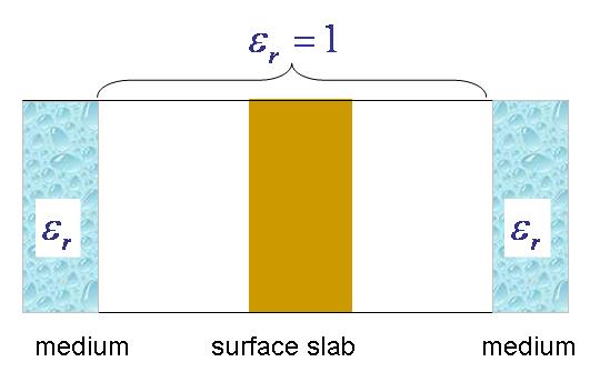 (iv) medium/slab/medium